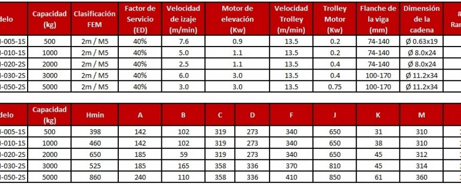 polipastos electricos de cadena tbm shh-a 2